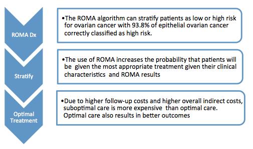 The Economics Of Ovarian Cancer Diagnosis Avalon Health Economics Llc