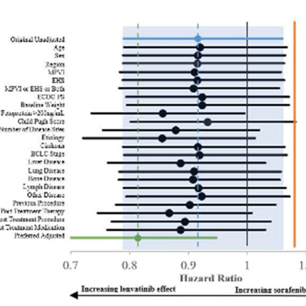 Applications of HEOR Analytics: Covariate-Adjusted Analysis of Phase 3 Clinical Trial Data of Lenvatinib versus Sorafenib in Hepatocellular Carcinoma